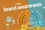 提高品牌知名度之二: 建立有價值的內容 >>> 分享至各大社交網絡